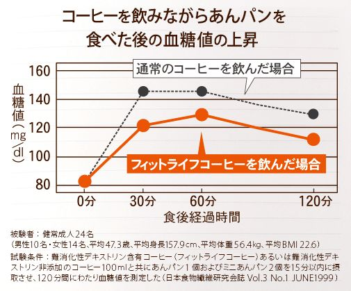 あんパン食べた時のグラフ